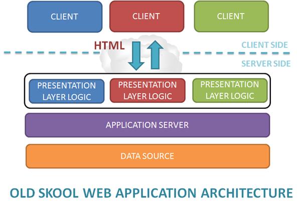 Crm Web Ui Design Layer