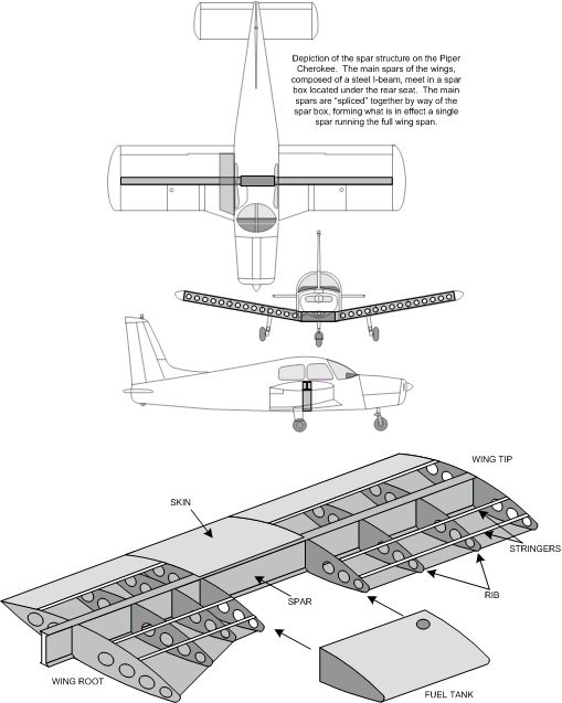How Is The Low Wing Connected To Fuselage
