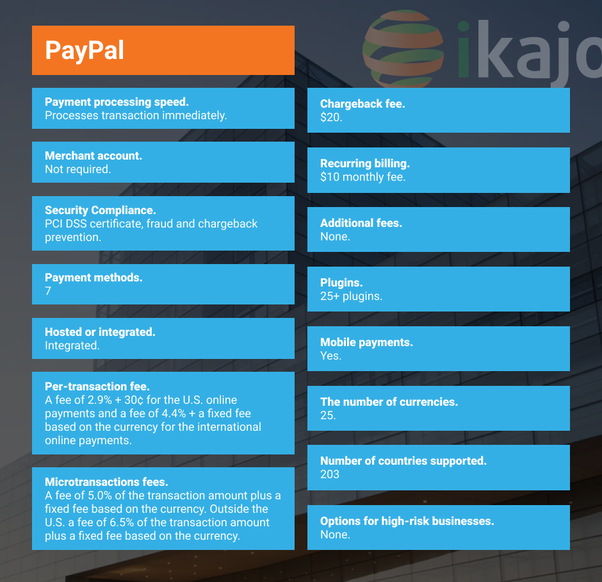 How much time does PayPal take for payment processing? - Quora