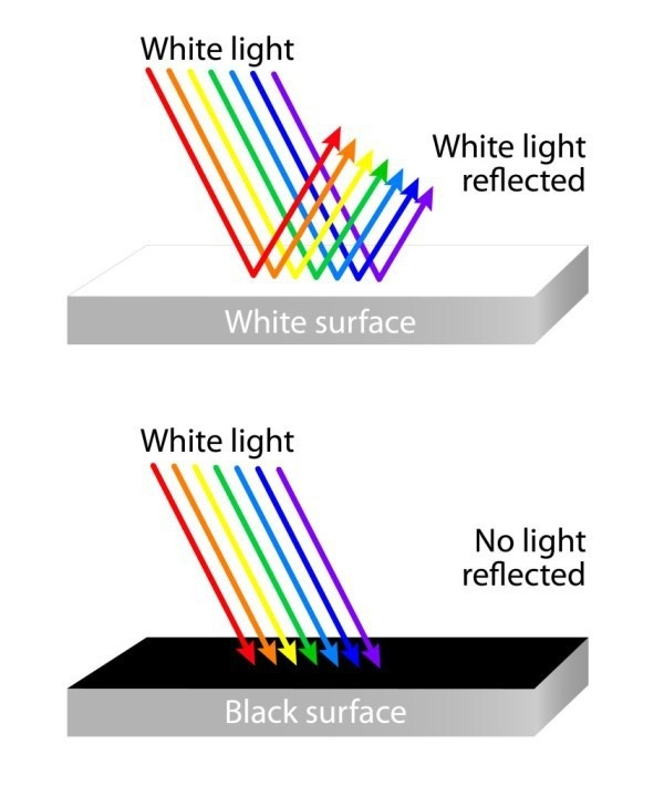 why do darker colors absorb more Black objects absorb all wavelengths of the color spectrum white objects on the other hand, reflects all wavelengths of the color spectrum because dark objects absorb.