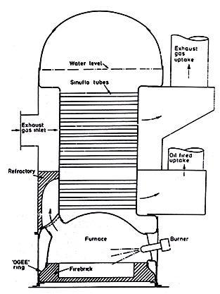 What is the marine boiler? - Quora