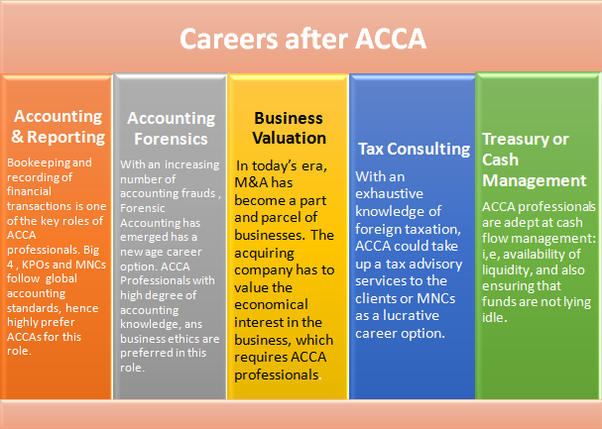 What are the job opportunities of ACCA in India? - Quora