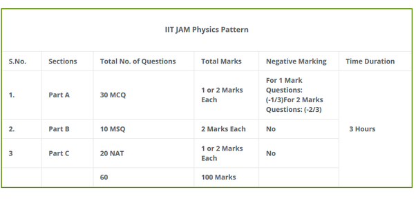What is the blue print of jam physics 2018 quora iit jam 2018 paper pattern malvernweather Images