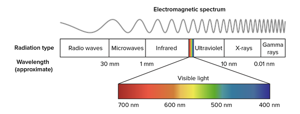 the energy of x ray photons has an inverse relationship with