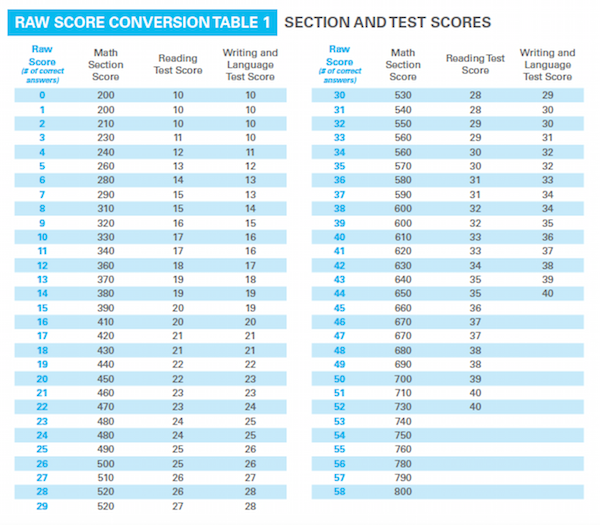 Why are people receiving higher raw scores, but lower SAT