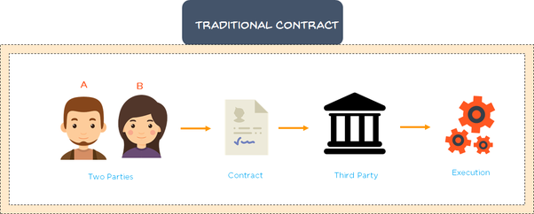 How do contracts for difference work