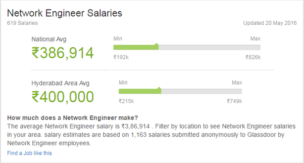 What Is Average Ctc Of A Network Engineer In India Quora
