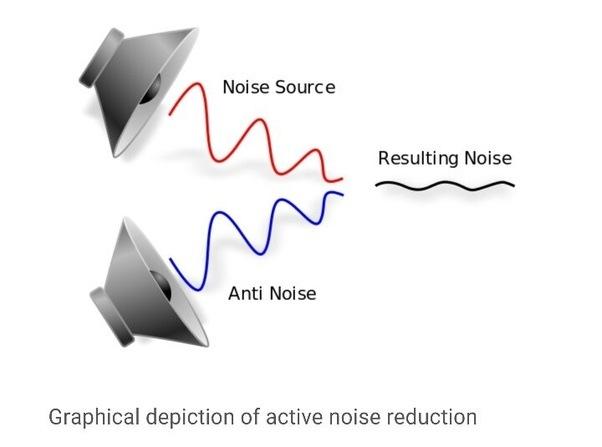 Active Noise Control.
