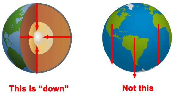 If earth is in a round shape how is the ocean water still staying on a significant gravity field such as the earth down means toward the center of gravity and yes water always drains toward the center of the earth ccuart Choice Image