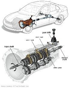 the difference between manual and automatic