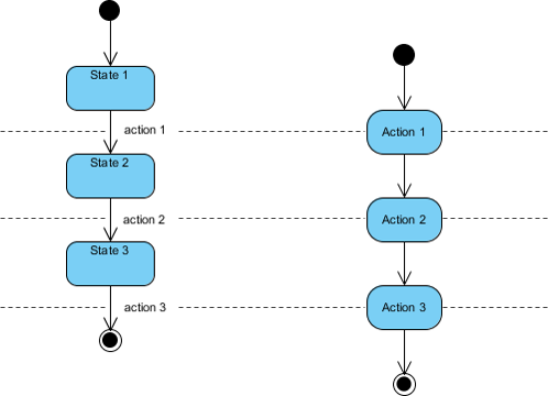 What is the difference between an activity and a statechart diagram in contrast the activity diagram in the figure of the right below does not need explicit events but rather transitions from node to node in its graph ccuart