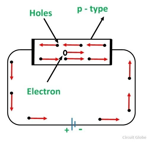 the holes are available in the valence band are directed towards the negative terminal as the current flow through the crystal is by holes