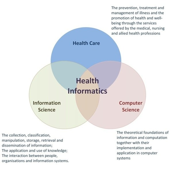 Why Should I Major In Health Informatics Quora