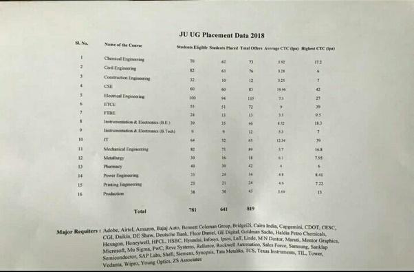 Hsbc Placement Quora