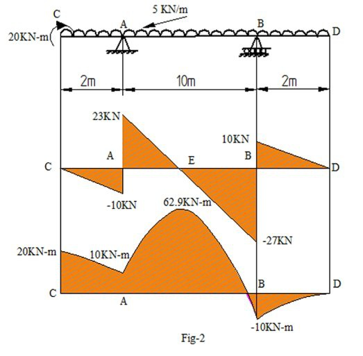 The Bending Moment Is Maximum Where Shear Force Is Zero Or Changes Its Sign  Is It Applicable To