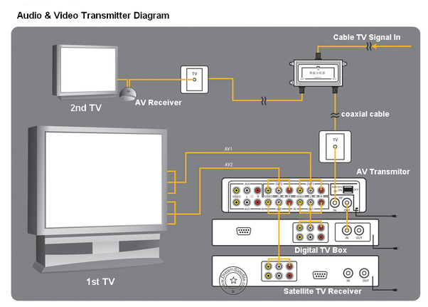 Philips Tv Connection Diagrams - Block And Schematic Diagrams •