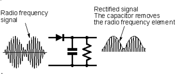what is mean diode detector quora rh quora com