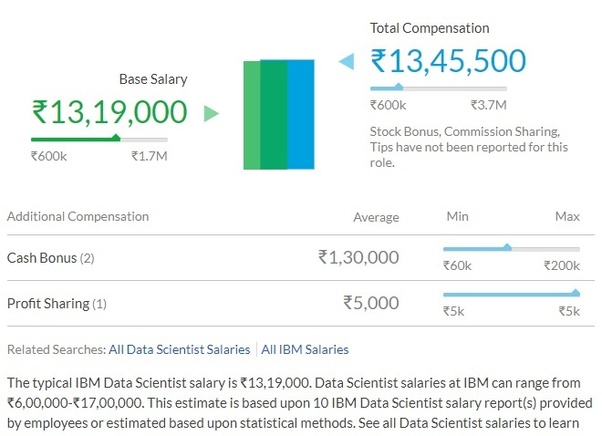 What is needed to be a data scientist at IBM as a fresher in India