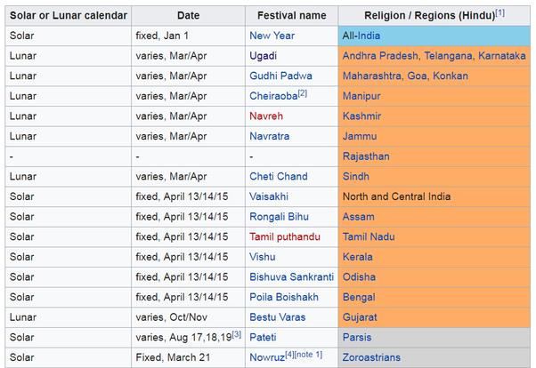 Hindu Calendar Year : What are the names of months as per hindu calendar