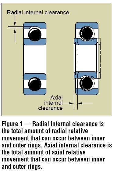 What Is Radial Balance In Art: What Does The Term 'radial Play' In Bearings Actually Mean
