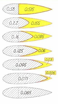What would be a typical drag coefficient for a torpedo?