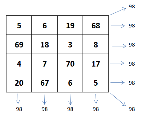 Use magic square in forex