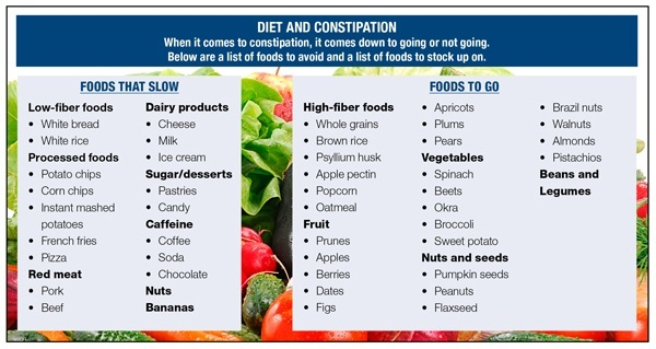 Best And Worst Foods For Constipation