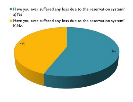 How Has The Reservation System Based On Caste Affected The Indian
