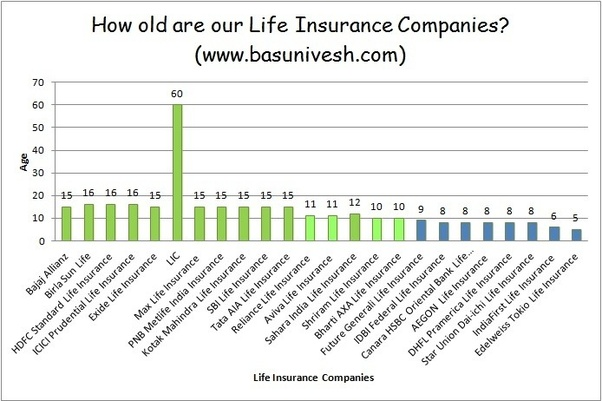 Which is the best term insurance in India? - Quora