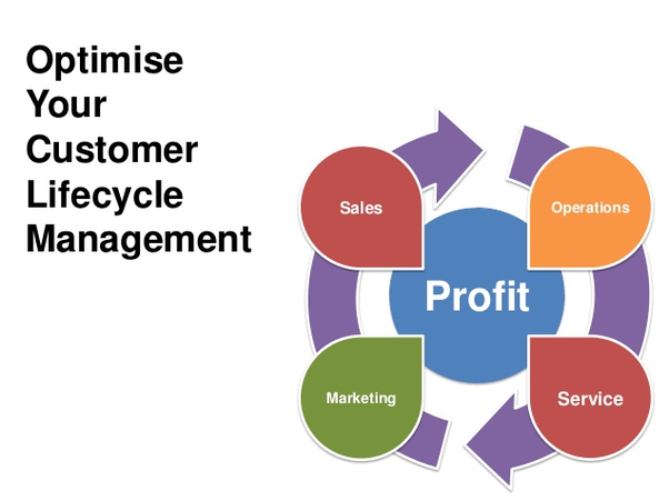 What Does Customer Life Cycle Management Mean Quora