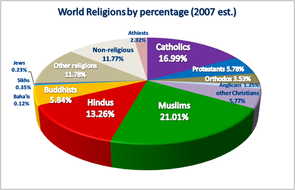What Religion Has The Most Adherents In The World Quora - Most population religion in the world
