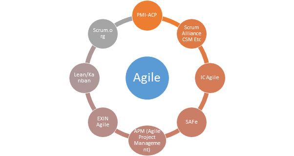 What are some good Agile project management certifications? - Quora
