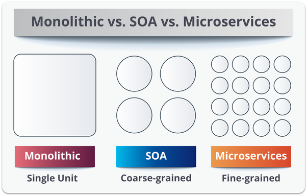 What Is The Difference Between Soa And Microservices Quora