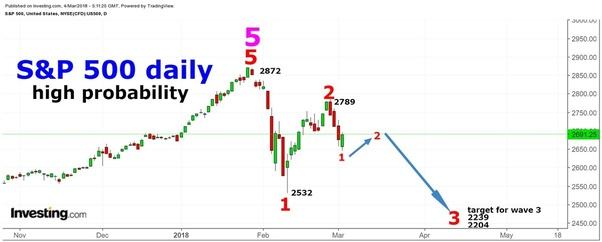 Trading 212 margin vs etoro