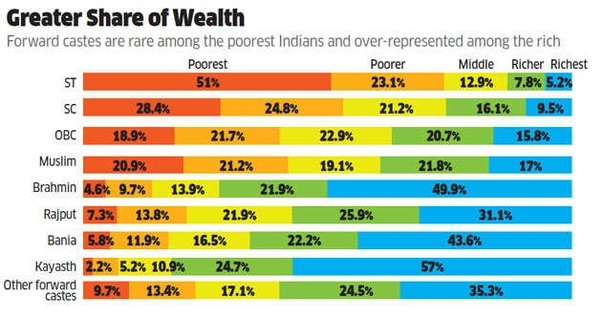 What is the richest caste in India? - Quora