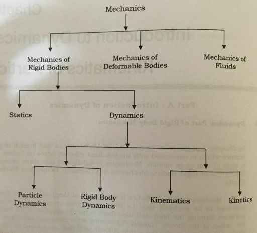Science Physics Difference: What Is Difference Between Static And Dynamics In