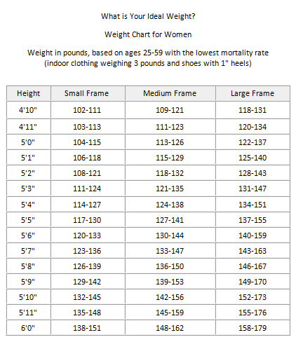 Weight chart for black females