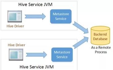 What is Hive Metastore? - Quora