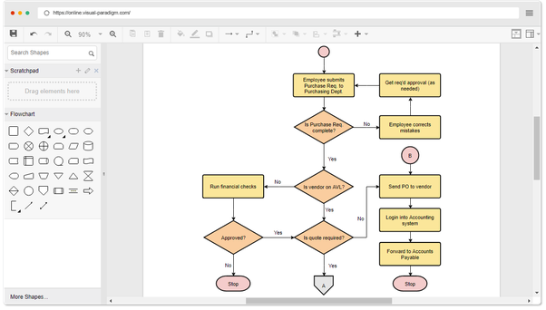 How to make a flowchart online - Quora
