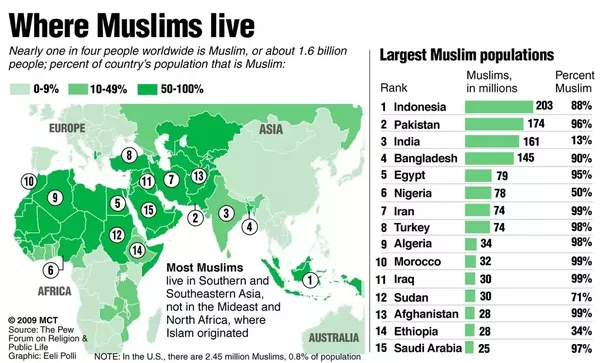 Which Muslimmajority Countries Are The Most Democratic Quora - World population list by religion