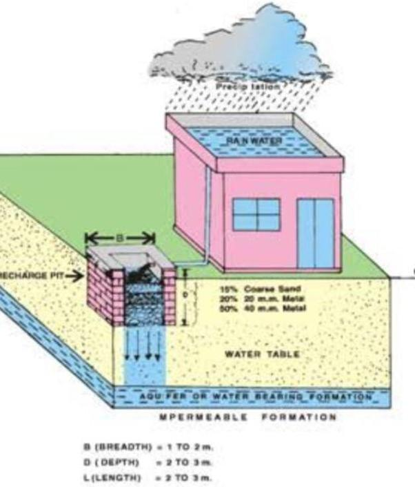 What is rainwater harvesting quora for Rainwater harvesting at home