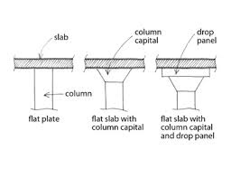 What is the maximum length of the span for a flat slab? - Quora