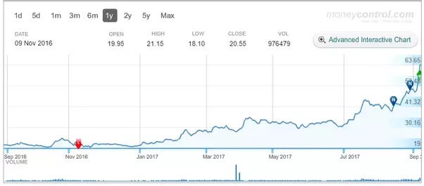 Is Future Consumer Ltd A Good Buy For The Long Term Quora