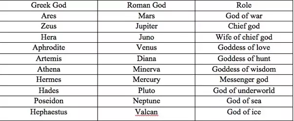 Major gods and goddesses of greek mythology
