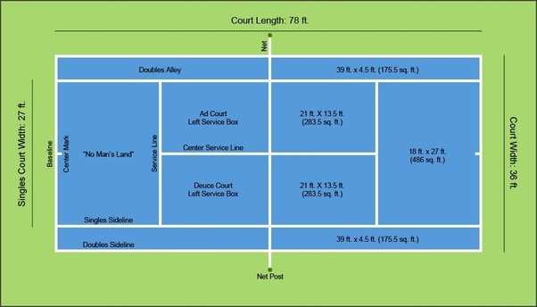 What are a tennis court measurements quora for How many square feet is a basketball court
