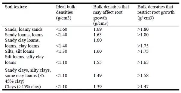 how to measure bulk density of soil
