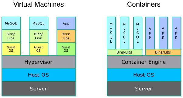 What exactly is a base image in Docker? - Quora