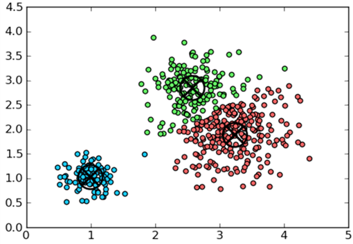 How is the k-nearest neighbor algorithm different from k
