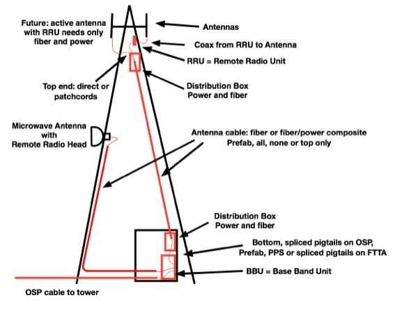 What are the different equipment at a cell tower Quora