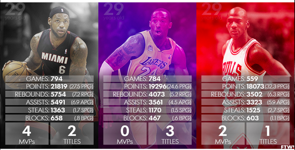 info for d7280 a970a They re not telling you that at that time, Kobe was being run off his team,  had three titles without having won a Finals MVP, ...